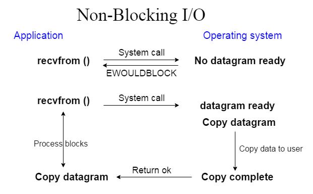 Java Nio tutorial1