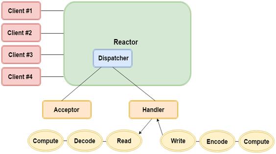 Encode and Decode in Java NIO - javatpoint