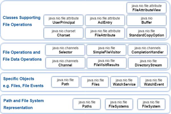 Java NIO Package - javatpoint