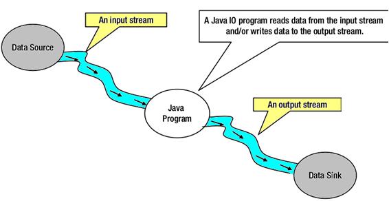 Java NIO vs IO - javatpoint