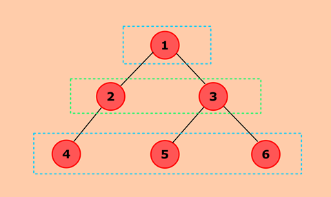 Java Program to calculate the Difference between the Sum of the Odd Level and the Even Level Nodes of a Binary Tree