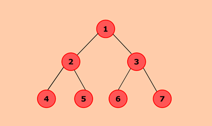 Java program to convert a given binary tree to doubly linked list
