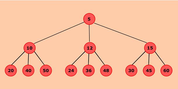 Java program to create a doubly linked list from a ternary tree