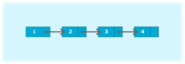 Java program to create a singly linked list of n nodes and