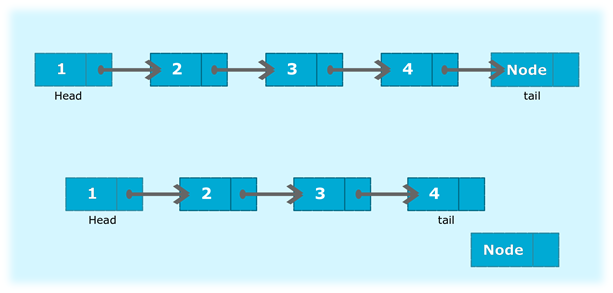 Java program to delete a node from the end of the singly linked list