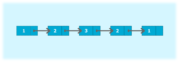 Java program to determine whether a singly linked list is the palindrome