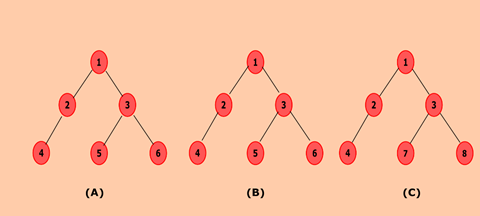 Java program to determine whether two trees are identical