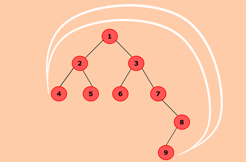 Java program to find the nodes which are at the maximum distance in a Binary Tree