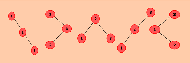Java program to find the total number of possible Binary Search Trees with N keys