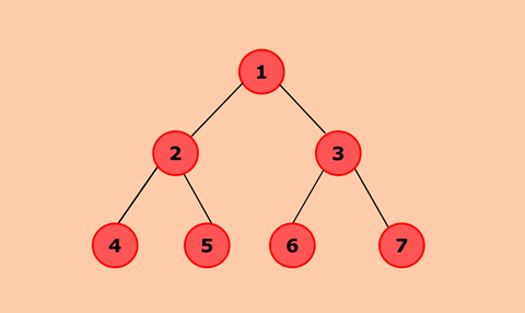 Java program to implement Binary Tree using the Linked List