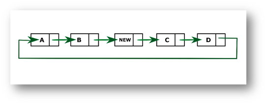 Java program to insert a new node at the middle of the Circular Linked List