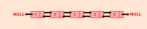 Java program to rotate doubly linked list by N nodes