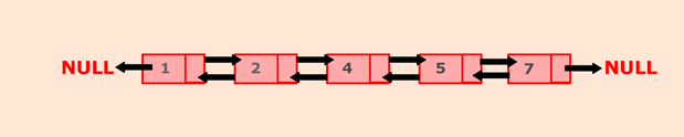 Java program to sort the elements of the doubly linked list
