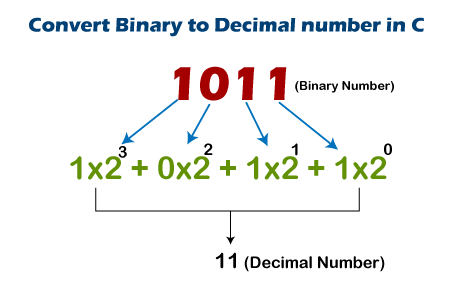 Binary to Decimal Number in C