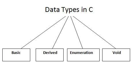 Data Types in C - javatpoint