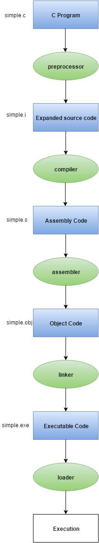 C program flow