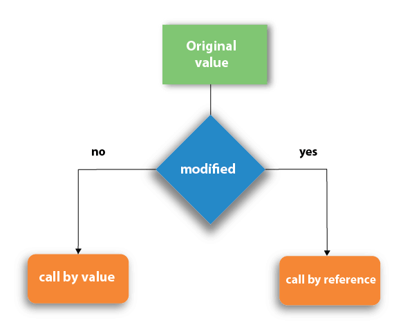 Call by Value and Call by Reference in C - javatpoint