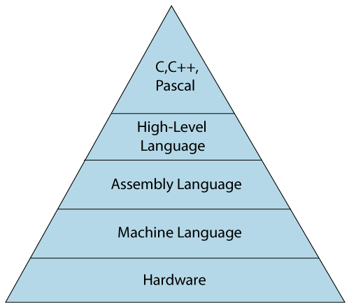 Classification of Programming Language