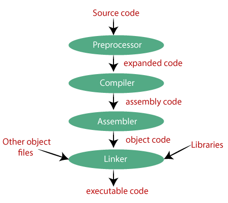 Compilation process in c