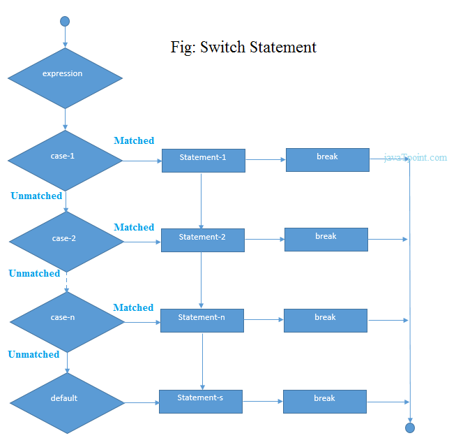 C# switch statement flow