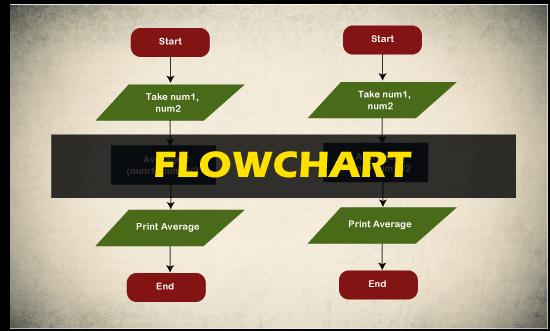 flowchart in C