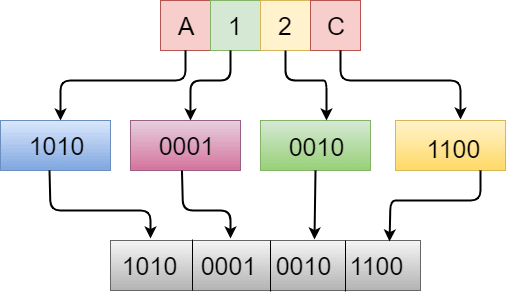 Hexadecimal to Binary in C