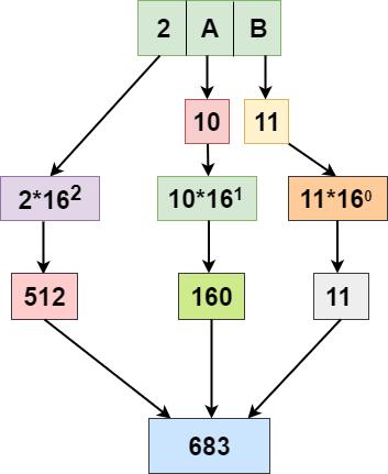 Hexadecimal to Decimal in C