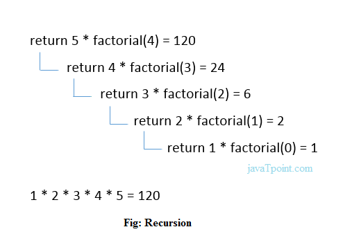 Recursion in C - javatpoint