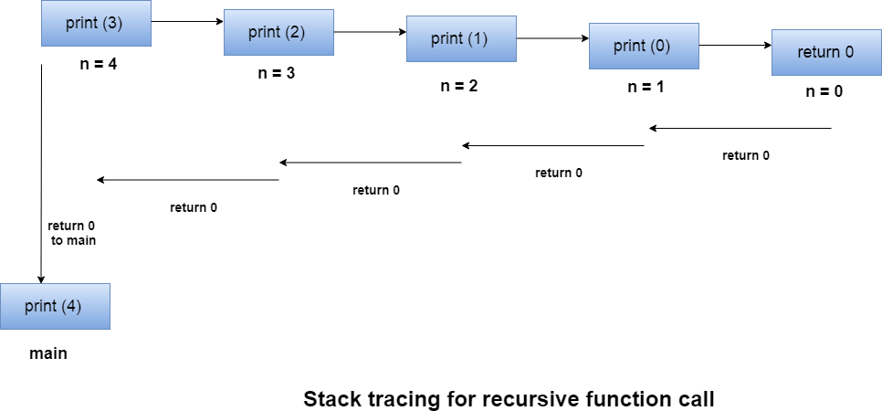 stack trace for recursive function