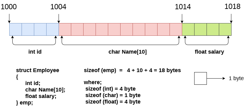 c structure memory allocation