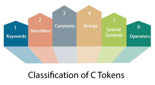 Tokens in C