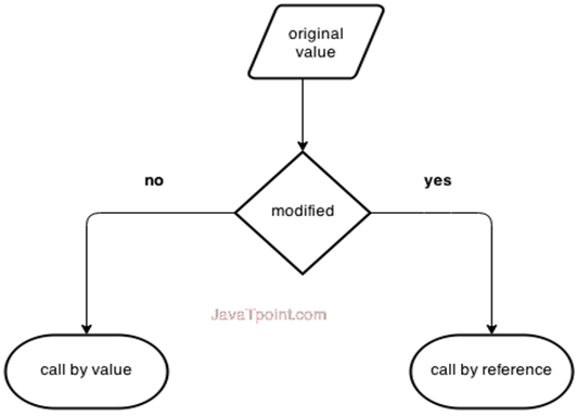 Call by value and call by reference in C++ - javatpoint