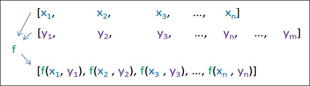 C++ Algorithm transform Function