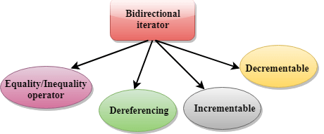 C++ Bidirectional iterator