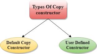 C++ Copy Constructor