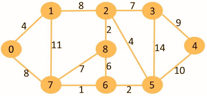 C++ Dijkstra Algorithm using the priority queue