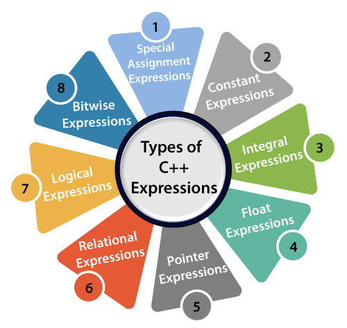 C++ Expression