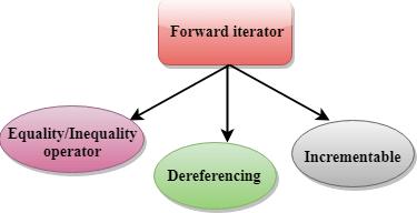C++ Forward Iterator