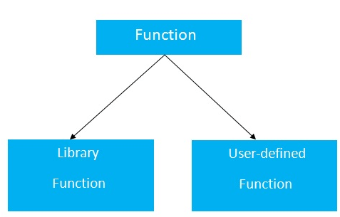 CPP Functions 1