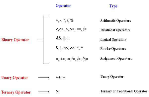 Cpp Operators 1