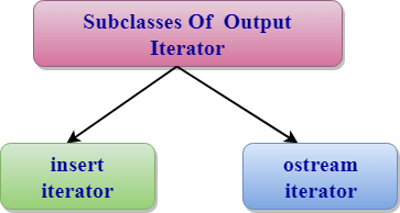 C++ Output Iterator