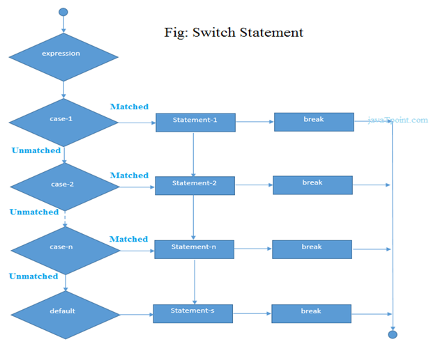 Cpp Switch 1