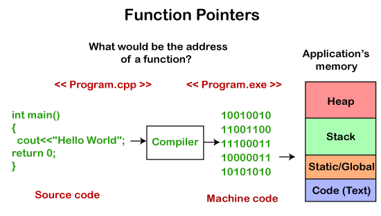 Function Pointer in C++