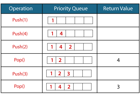 Priority Queue in C++