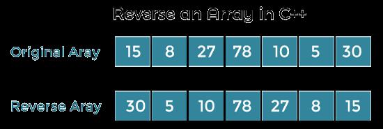 Reverse an Array in C++