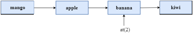 cpp vector at() function