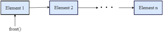 cpp Vector front() function
