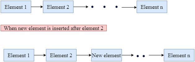 cpp Vector insert()