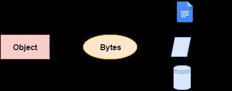 C# serialization