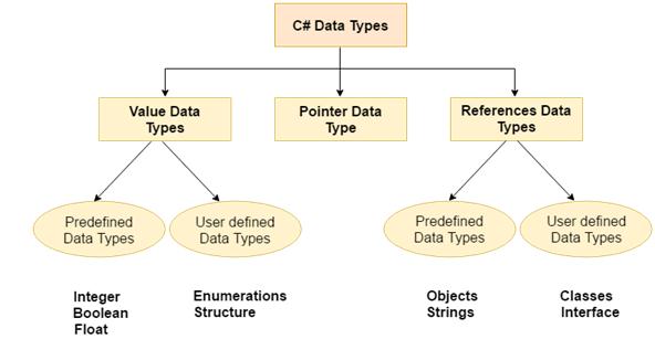 CSHRAP Data types 1